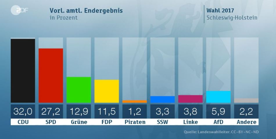 datos elecciones regionales schleswig holstein